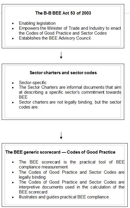 BEE Scorecard